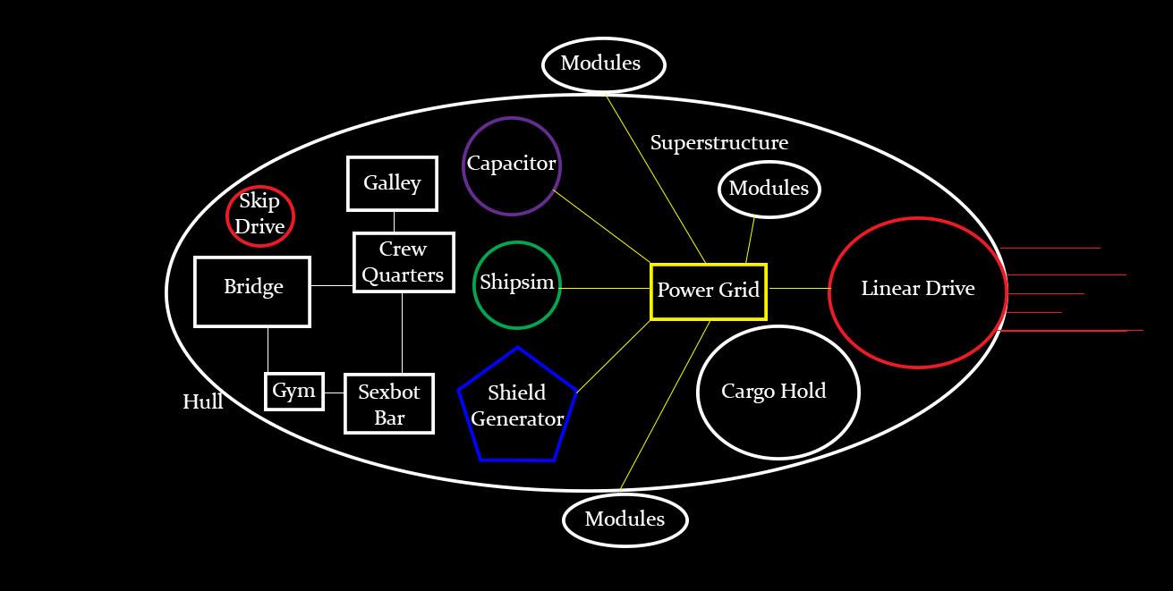 starship basics starmourn